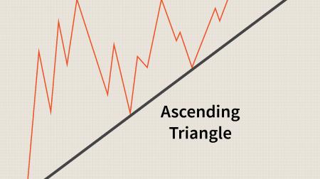 Guia para negociar o padrão de triângulos em Pocket Option